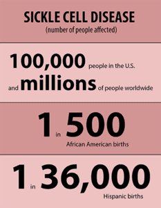what is a sickle cell disease